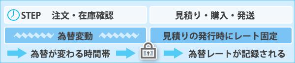 人民元レート